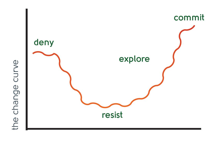Emotion change curve